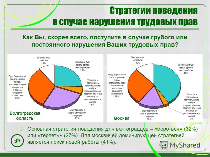 20 Стратегии поведения в случае нарушения трудовых прав Как Вы, скорее всего, поступите в случае грубого или постоянного нарушения Ваших трудовых прав? Основная стратегия поведения для волгоградцев – «бороться» (32%) или «терпеть» (27%). Для москвиче