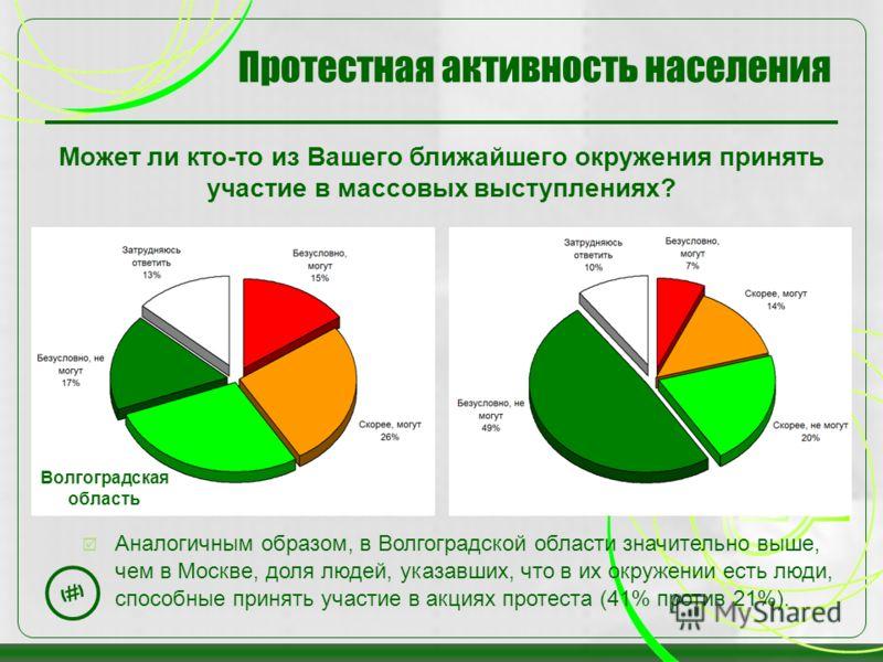25 Протестная активность населения Может ли кто-то из Вашего ближайшего окружения принять участие в массовых выступлениях? Аналогичным образом, в Волгоградской области значительно выше, чем в Москве, доля людей, указавших, что в их окружении есть люд