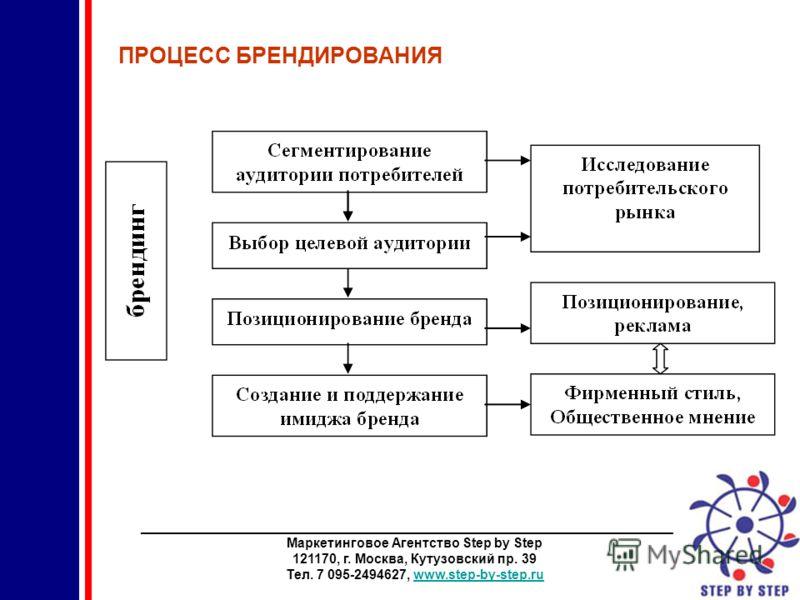________________________________________________________________________ Маркетинговое Агентство Step by Step 121170, г. Москва, Кутузовский пр. 39 Тел. 7 095-2494627, www.step-by-step.ruwww.step-by-step.ru ПРОЦЕСС БРЕНДИРОВАНИЯ