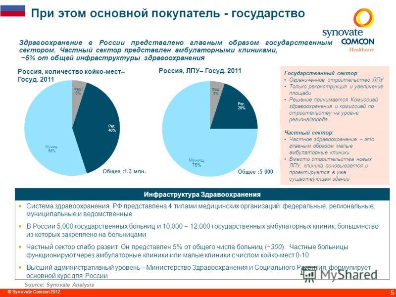 5 При этом основной покупатель - государство Здравоохранение в России представлено главным образом государственным сектором. Частный сектор представлен амбулаторными клиниками, ~5% от общей инфраструктуры здравоохранения Source: Synovate Analysis Рос