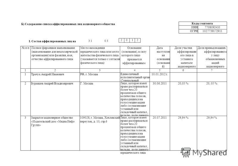 Б) Содержание списка аффилированных лиц акционерного общества Коды эмитента ИНН7708092410 ОГРН1027739172911 I. Состав аффилированных лиц на 3 10 3 2012 п/пПолное фирменное наименование (наименование для некоммерческой организации) или фамилия, имя, о