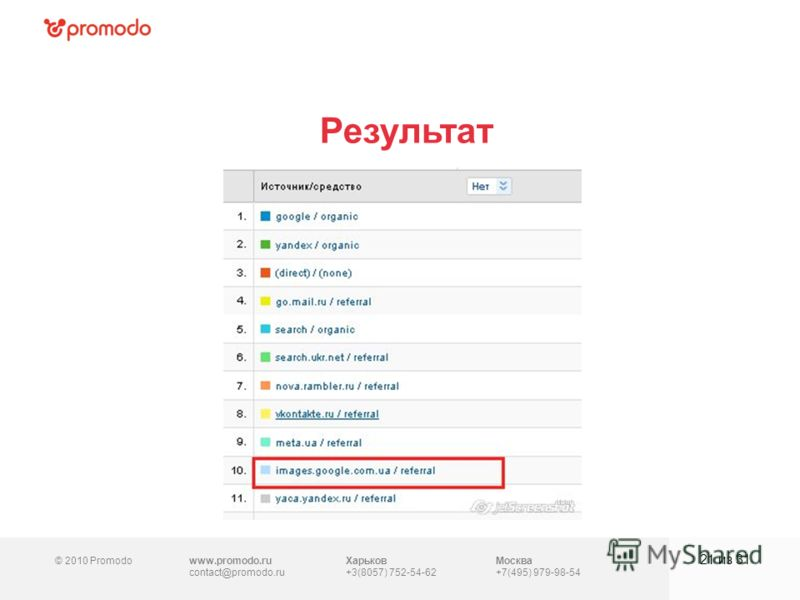 © 2010 Promodowww.promodo.ru contact@promodo.ru Москва +7(495) 979-98-54 Результат 21 из 31 Харьков +3(8057) 752-54-62