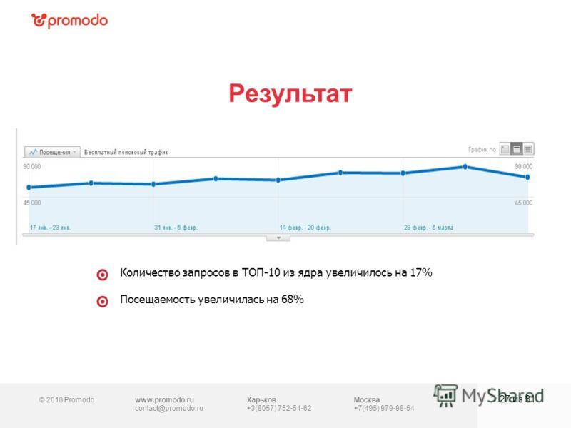 © 2010 Promodowww.promodo.ru contact@promodo.ru Москва +7(495) 979-98-54 Результат 27 из 31 Харьков +3(8057) 752-54-62 Количество запросов в ТОП-10 из ядра увеличилось на 17% Посещаемость увеличилась на 68%