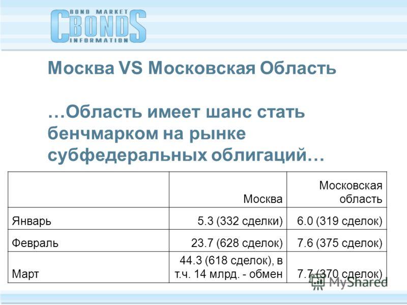 Москва VS Московская Область …Область имеет шанс стать бенчмарком на рынке субфедеральных облигаций… Москва Московская область Январь5.3 (332 сделки)6.0 (319 сделок) Февраль23.7 (628 сделок)7.6 (375 сделок) Март 44.3 (618 сделок), в т.ч. 14 млрд. - о