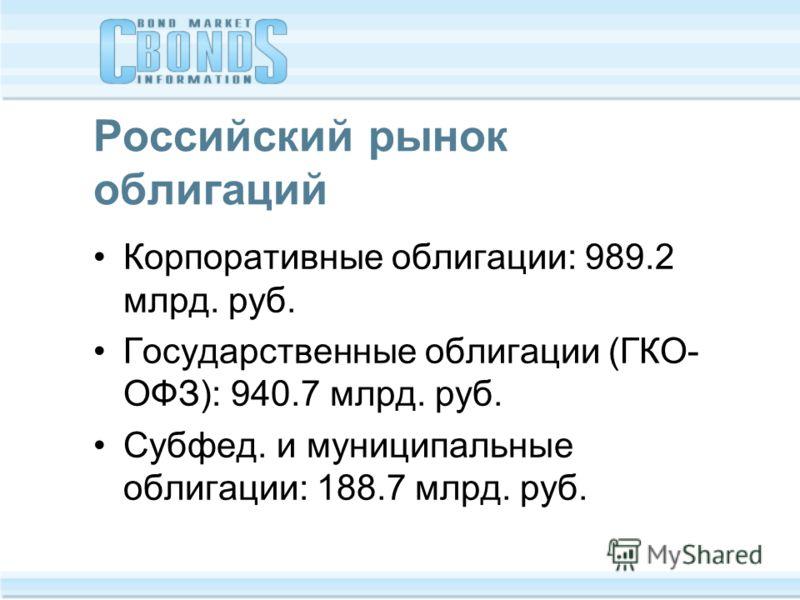 Российский рынок облигаций Корпоративные облигации: 989.2 млрд. руб. Государственные облигации (ГКО- ОФЗ): 940.7 млрд. руб. Субфед. и муниципальные облигации: 188.7 млрд. руб.