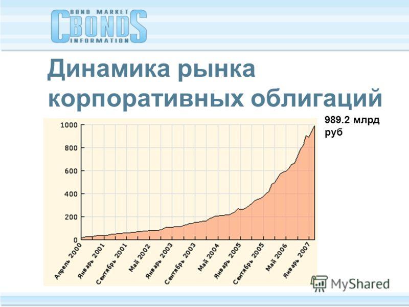 Динамика рынка корпоративных облигаций 989.2 млрд руб