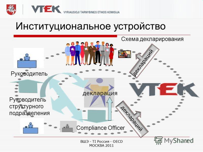 ВШЭ - TI Россия - OECD МОСКВА 2011 7 7 Институциональное устройство Схема декларирования декларация Руководитель структурного подразделения Сompliance Officer деклараций