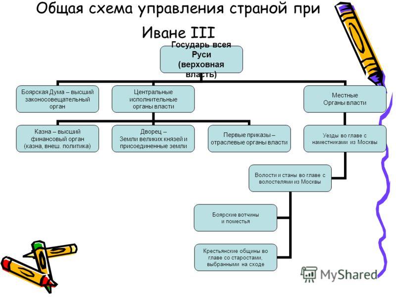 объединения русских земель