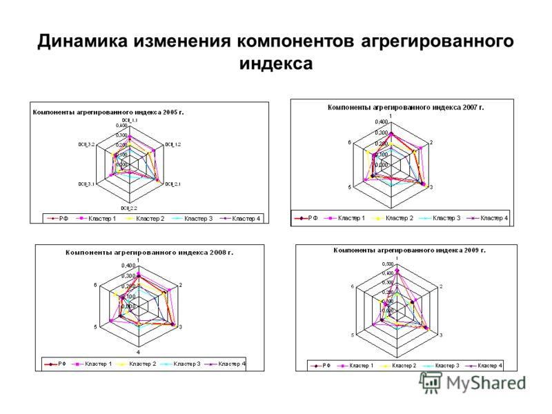 Динамика изменения компонентов агрегированного индекса