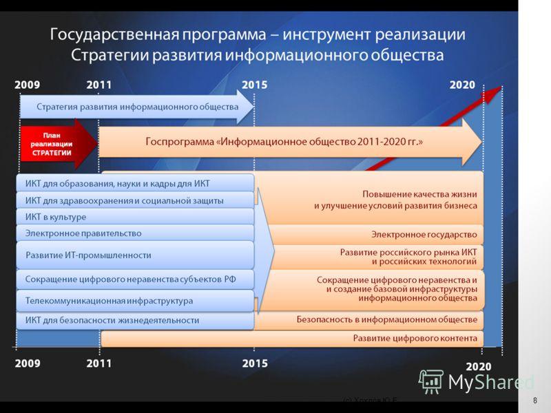 Совет при Президенте РФ по развитию информационного общества Экспертно-консультативная группа 27 апреля 2011 г.8(с) Хохлов Ю.Е.