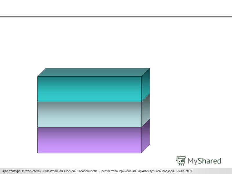 Архитектура Метасистемы «Электронная Москва»: особенности и результаты применения архитектурного подхода. 25.04.2005 5