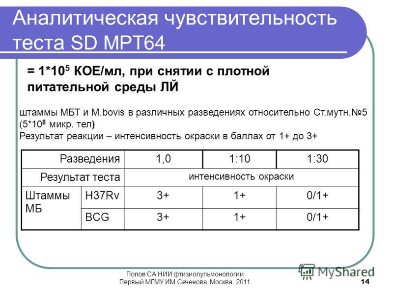 Аналитическая чувствительность теста SD MPT64 Разведения1,01:101:30 Результат теста интенсивность окраски Штаммы МБ H37Rv3+1+0/1+ BCG3+1+0/1+ штаммы МБТ и M.bovis в различных разведениях относительно Ст.мутн.5 (5*10 8 микр. тел) Результат реакции – и