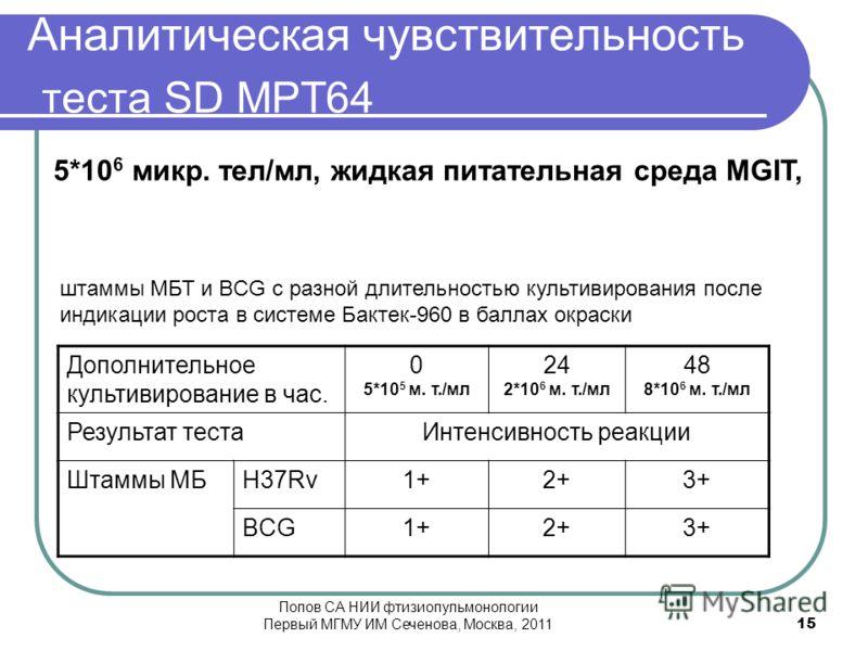 Аналитическая чувствительность теста SD MPT64 Дополнительное культивирование в час. 0 5*10 5 м. т./мл 24 2*10 6 м. т./мл 48 8*10 6 м. т./мл Результат тестаИнтенсивность реакции Штаммы МБH37Rv1+2+3+ BCG1+2+3+ штаммы МБТ и BCG с разной длительностью ку