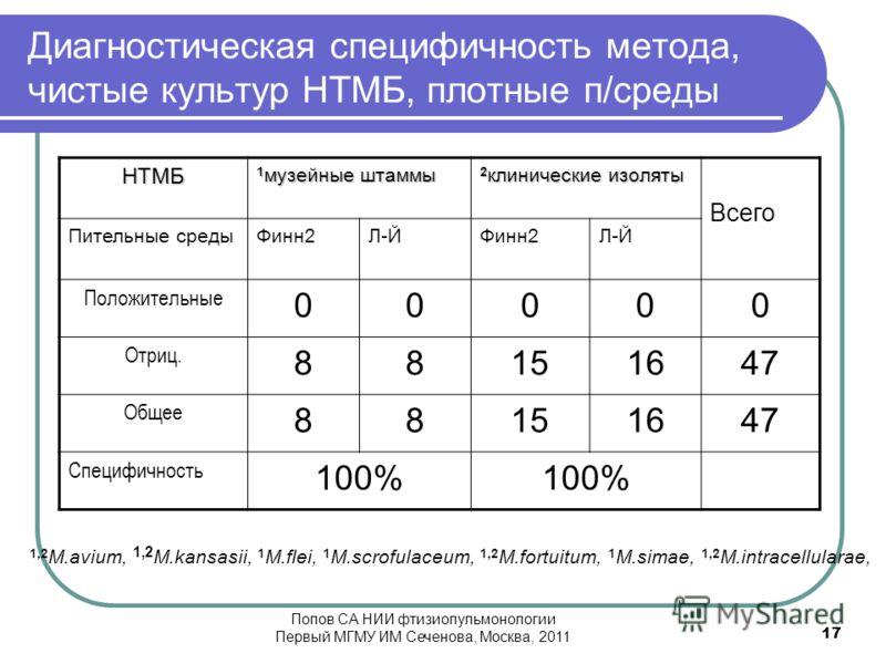 Диагностическая специфичность метода, чистые культур НТМБ, плотные п/среды НТМБ 1 музейные штаммы 2 клинические изоляты Всего Пительные средыФинн2Л-ЙФинн2Л-Й Положительные 00000 Отриц. 88151647 Общее 88151647 Специфичность 100% 1,2 M.avium, 1,2 M.kan