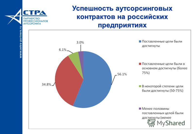 Успешность аутсорсинговых контрактов на российских предприятиях