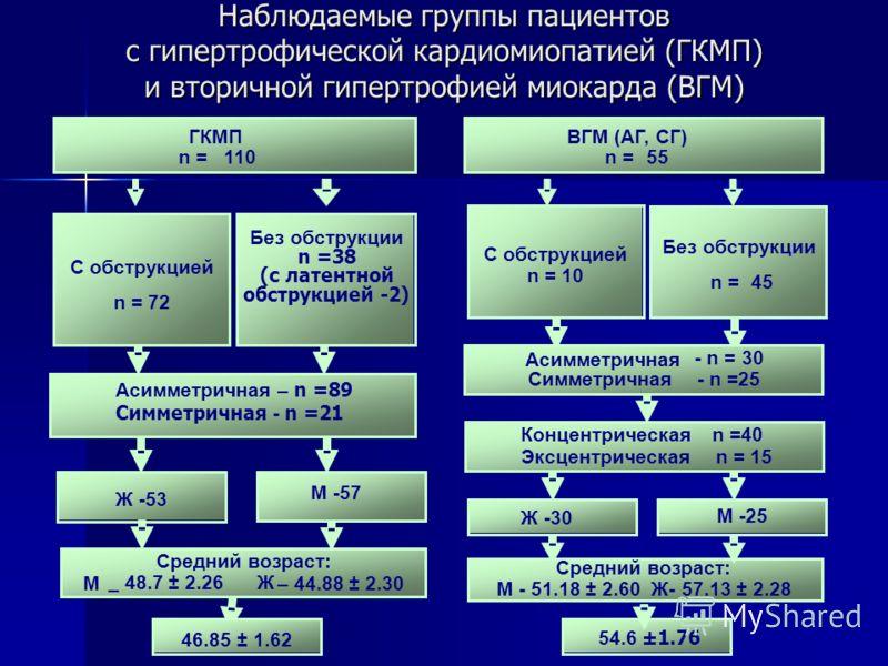 Наблюдаемые группы пациентов с гипертрофической кардиомиопатией (ГКМП) и вторичной гипертрофией миокарда (ВГМ) ГКМП n =110 ВГМ (АГ, СГ) n =55 С обструкцией n =72 Без обструкции n =38 (с латентной обструкцией -2) С обструкцией n = 10 Без обструкции n