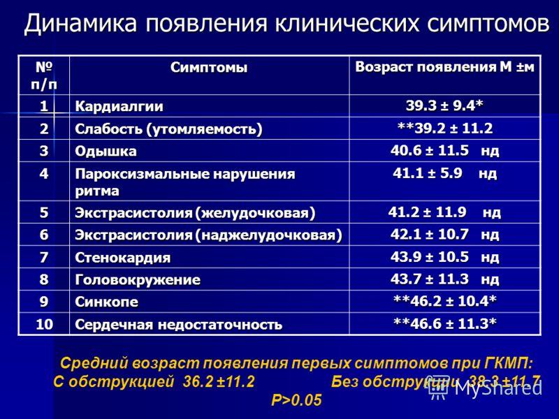 Динамика появления клинических симптомов п/п п/пСимптомы Возраст появления М ±м 1Кардиалгии 39.3 ± 9.4* 2 Слабость (утомляемость) **39.2 ± 11.2 3Одышка 40.6 ± 11.5 нд 4 Пароксизмальные нарушения ритма 41.1 ± 5.9 нд 5 Экстрасистолия (желудочковая) 41.