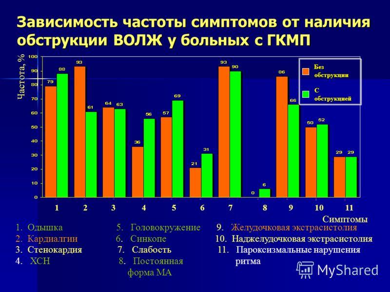 Зависимость частоты симптомов от наличия обструкции ВОЛЖ у больных с ГКМП 1 2 3 4 5 6 7 8 9 10 11 Симптомы Частота, % 1.Одышка 5. Головокружение 9. Желудочковая экстрасистолия 2.Кардиалгии 6. Синкопе 10. Наджелудочковая экстрасистолия 3.Стенокардия 7