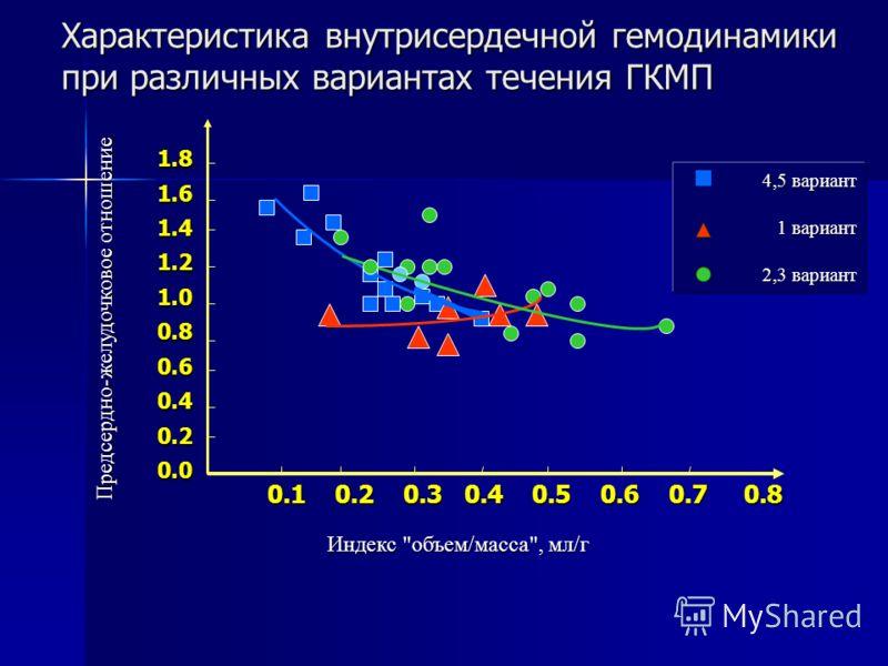 Предсердно-желудочковое отношение Индекс