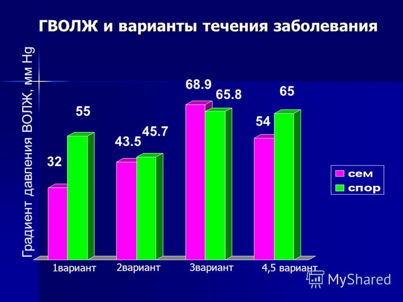 ГВОЛЖ и варианты течения заболевания Градиент давления ВОЛЖ, мм Hg 32 55 43.5 45.7 68.9 65.8 54 65 1вариант 2вариант3вариант 4,5 вариант