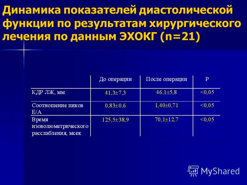 Динамика показателей диастолической функции по результатам хирургического лечения по данным ЭХОКГ (n=21)