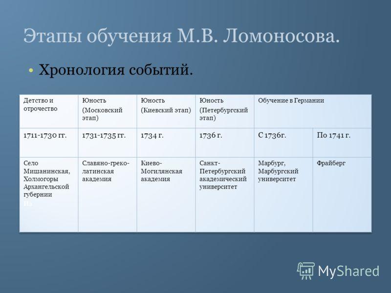 Этапы обучения М.В. Ломоносова. Хронология событий.