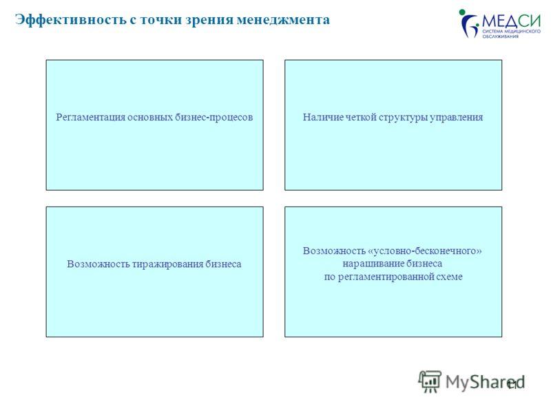 11 Эффективность с точки зрения менеджмента Регламентация основных бизнес-процесовНаличие четкой структуры управления Возможность тиражирования бизнеса Возможность «условно-бесконечного» наращивание бизнеса по регламентированной схеме