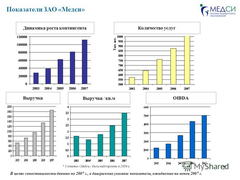 7 Динамика роста контингента Выручка / кв.м OIBDA Количество услуг * 3 этажа «Медси» были надстроены в 2004 г. Показатели ЗАО «Медси» Выручка В целях сопоставимости данных по 2007 г., в диаграммах указаны показатели, ожидаемые на конец 2007 г.