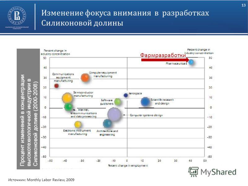 13 Высшая школа экономики, Москва, 2011 фото Фармразработки Изменение фокуса внимания в разработках Силиконовой долины Источник: Monthly Labor Review, 2009