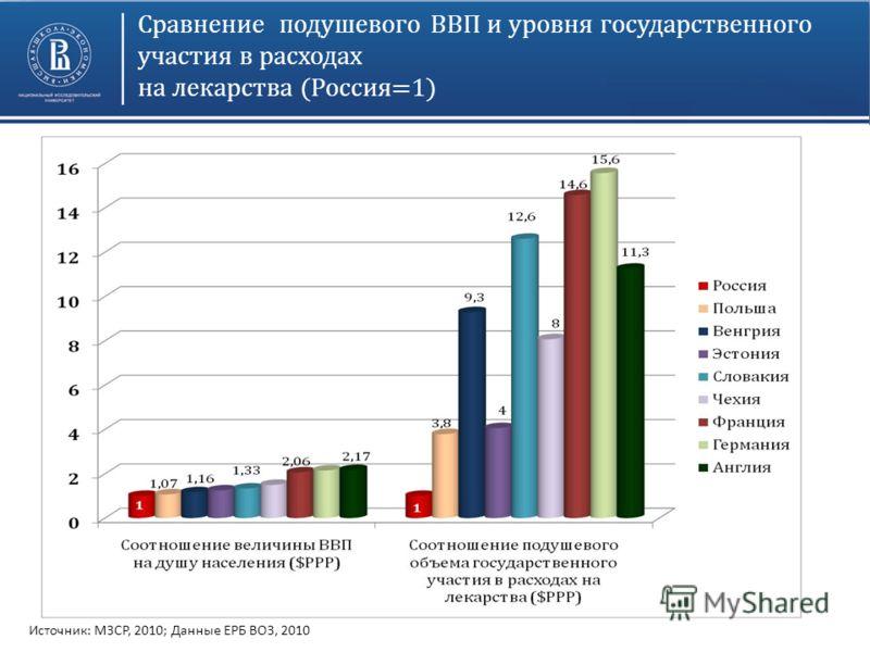 Сравнение подушевого ВВП и уровня государственного участия в расходах на лекарства (Россия=1) Источник: МЗСР, 2010; Данные ЕРБ ВОЗ, 2010