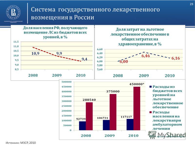 23 Высшая школа экономики, Москва, 2011 Система государственного лекарственного возмещения в России Источник: МЗСР, 2010
