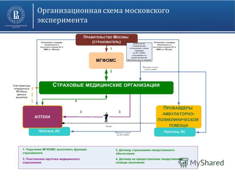 Организационная схема московского эксперимента