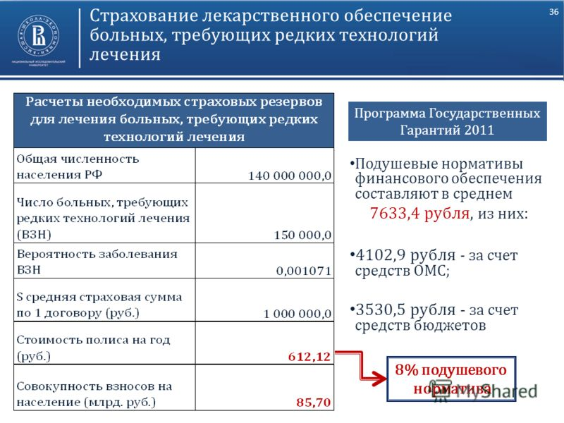 36 Страхование лекарственного обеспечение больных, требующих редких технологий лечения Подушевые нормативы финансового обеспечения составляют в среднем 7633,4 рубля, из них : 4102,9 рубля - за счет средств ОМС; 3530,5 рубля - за счет средств бюджетов