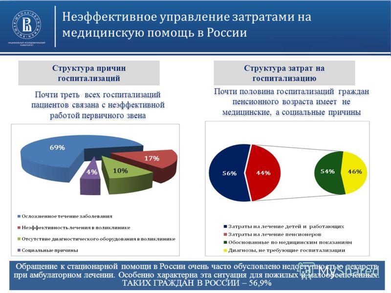 Обращение к стационарной помощи в России очень часто обусловлено недоступностью лекарств при амбулаторном лечении. Особенно характерна эта ситуация для пожилых и малообеспеченных. ТАКИХ ГРАЖДАН В РОССИИ – 56,9% Почти треть всех госпитализаций пациент