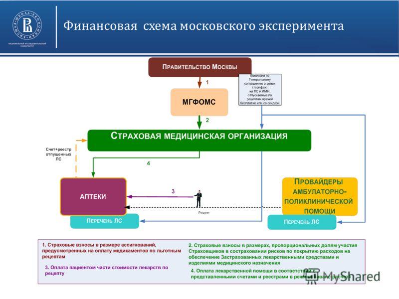 Финансовая схема московского эксперимента