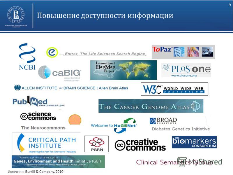 9 Высшая школа экономики, Москва, 2011 фото Повышение доступности информации Источник: Burrill & Company, 2010