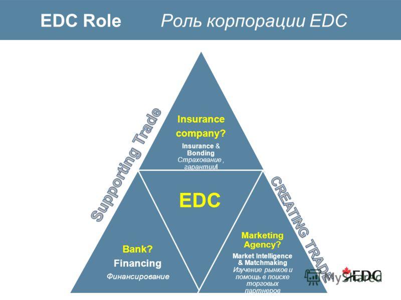 EDC Role Роль корпорации EDC Insurance company? Insurance & Bonding Страхование, гарантииI Bank? Financing Финансирование EDC Marketing Agency? Market Intelligence & Matchmaking Изучение рынков и помощь в поиске торговых партнеров