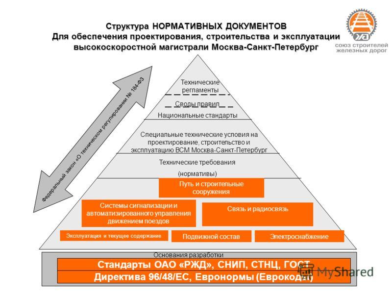 Структура НОРМАТИВНЫХ ДОКУМЕНТОВ Для обеспечения проектирования, строительства и эксплуатации высокоскоростной магистрали Москва-Санкт-Петербург Технические регламенты Своды правил Национальные стандарты Специальные технические условия на проектирова