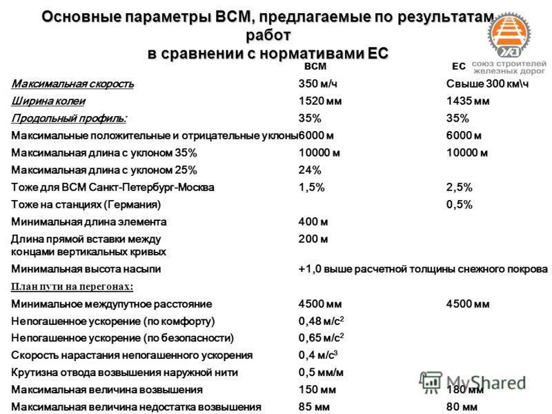 Основные параметры ВСМ, предлагаемые по результатам работ в сравнении с нормативами ЕС ВСМЕС Максимальная скорость350 м/чСвыше 300 км\ч Ширина колеи1520 мм1435 мм Продольный профиль:35% Максимальные положительные и отрицательные уклоны6000 м Максимал