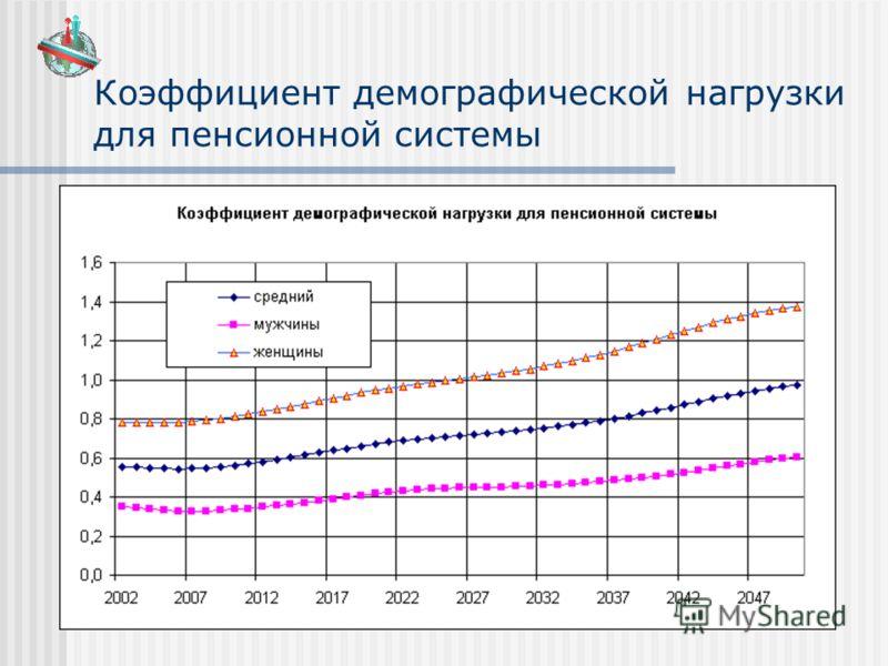 Коэффициент демографической нагрузки для пенсионной системы