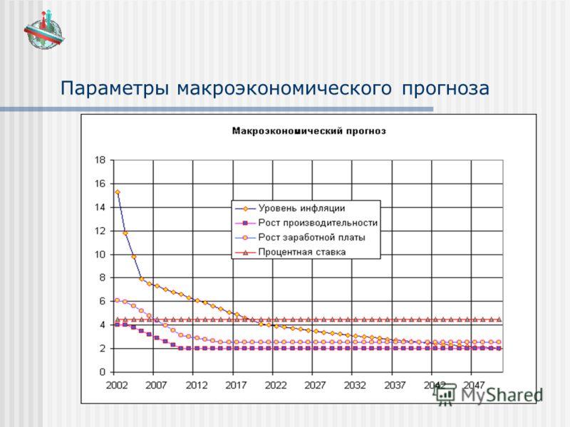 Параметры макроэкономического прогноза