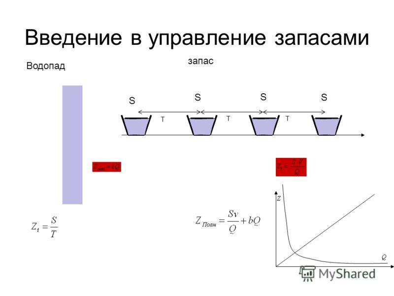 Введение в управление запасами Водопад запас S S S S T TT