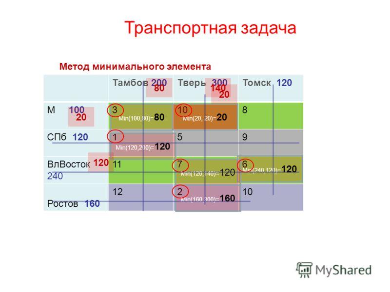 Транспортная задача Тамбов 200Тверь 300Томск 120 М 1003108 СПб 120159 ВлВосток 240 1176 Ростов 160 12210 Мin(120,200)= 120 Мin(160,300)= 160 Мin(100,80)= 80 Мin(240,120)= 120 Мin(120,140)= 120 Мin(20, 20)= 20 Метод минимального элемента 8080140 2020