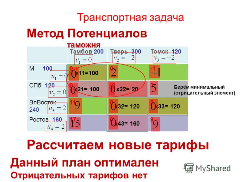 Транспортная задача Тамбов 200Тверь 300Томск 120 М 10000 СПб 1200-23 ВлВосток 240 1100 Ростов 1601709 x21= 100 x43= 160 x11=100 x33= 120x32= 120 x22= 20 Метод Потенциалов таможня Рассчитаем новые тарифы Берём минимальный (отрицательный элемент) Данны