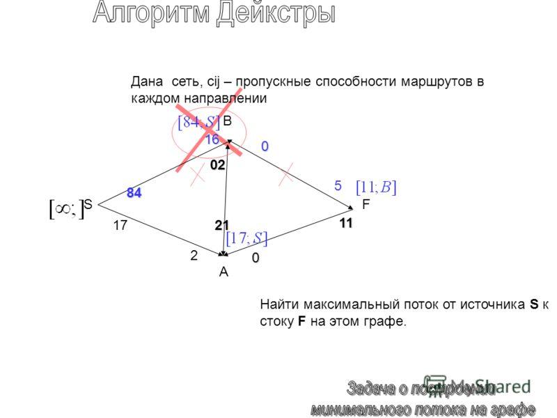 84 0 1717 0 02 21 5 11 SF Дана сеть, cij – пропускные способности маршрутов в каждом направлении Найти максимальный поток от источника S к стоку F на этом графе. 16 2 B A