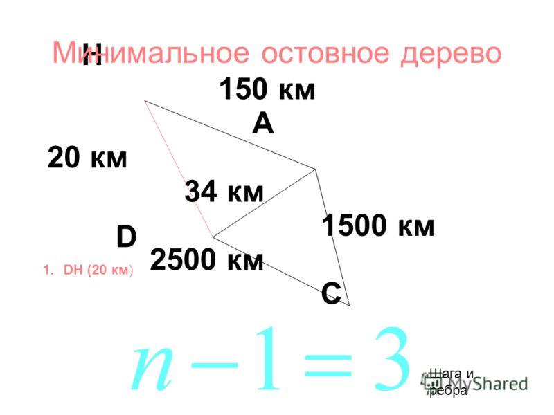 150 км 34 км 2500 км 20 км 1500 км A D H C 1.DH (20 км) Минимальное остовное дерево Шага и ребра