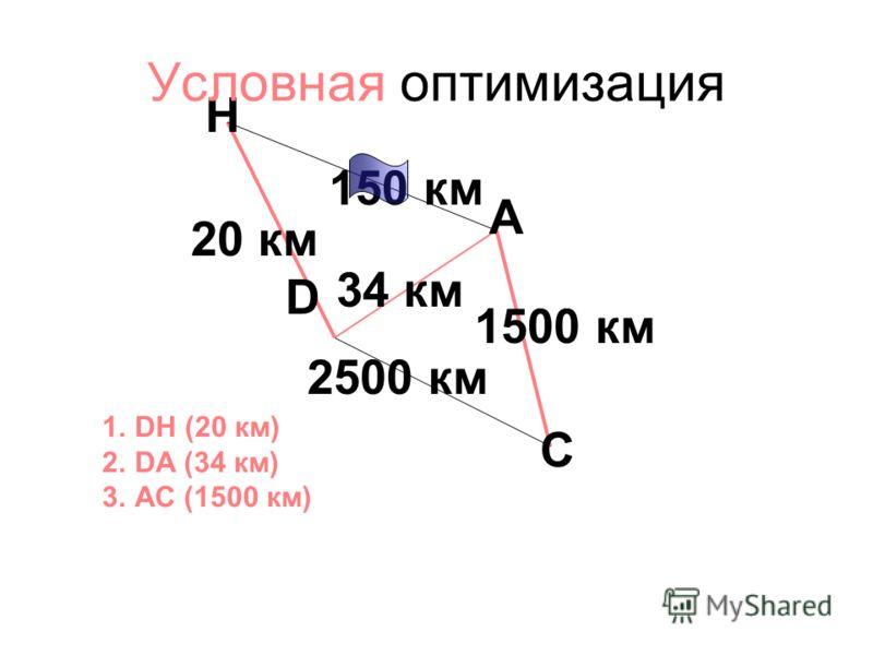 150 км 34 км 2500 км 20 км 1500 км A D H C 1.DH (20 км) 2.DA (34 км) 3.АС (1500 км) Условная оптимизация