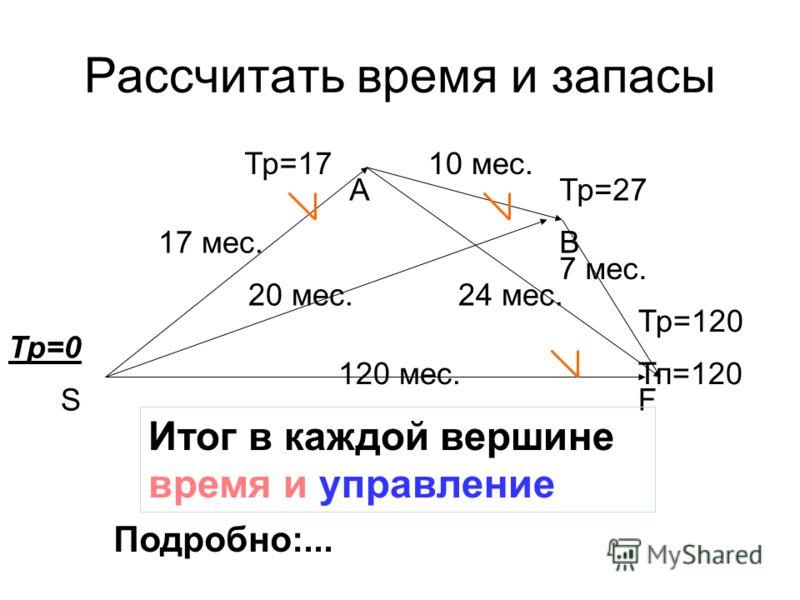 120 мес. 17 мес. 20 мес. 10 мес. 24 мес. 7 мес. Тр=0 Тп=120 Тр=17 Тр=27 Тр=120 SF B A Рассчитать время и запасы Итог в каждой вершине время и управление Подробно:...