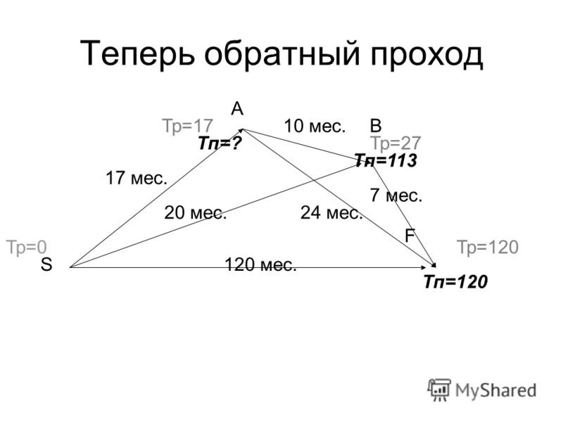 120 мес. 17 мес. 20 мес. 10 мес. 24 мес. 7 мес. Тр=0 Тп=120 Тр=17 Тр=27 Тр=120 B A S Тп=113 Тп=? F Теперь обратный проход
