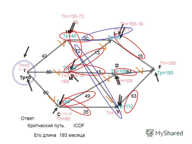 F I H L M V C D 40 80 60 30 15 13 16 63 84 35 49 72 Тр=0 Критческий путь. Ответ: ICDF Его длина 193 месяца Тр=40 Тр=80 Тр=60 Тр=93 Тр=109 Тр=112 Тр=193 Тп=193 Тп=177 Тп=193-16 Тп=130 Тп=109 Тп=130-72 5858 Тп=109-15 =94 Тп=109-49 Тп=60 Тп=0 Тп=60-60